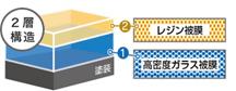 ダイヤモンドキーパーのコーティング膜の構造