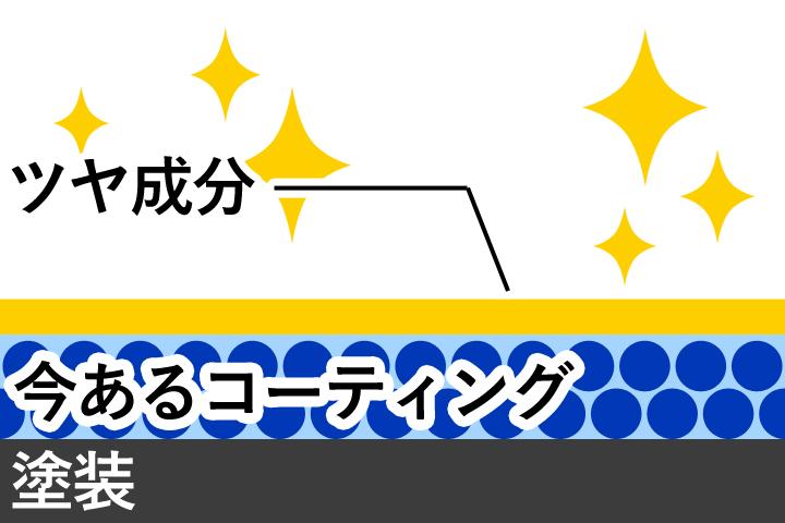 艶パックの作業イメージ