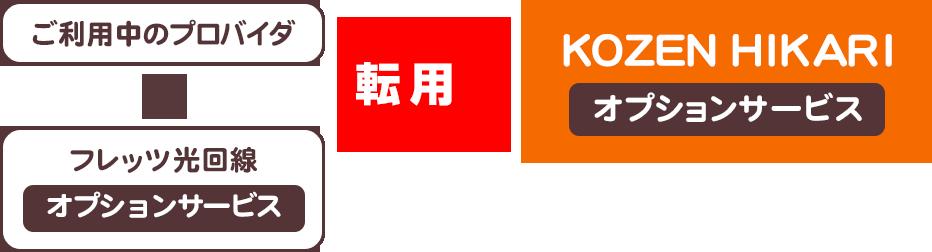 ご利用中のプロバイダ+フレッツ光回線オプションサービス 転用 KOZEN HIKARIオプションサービス