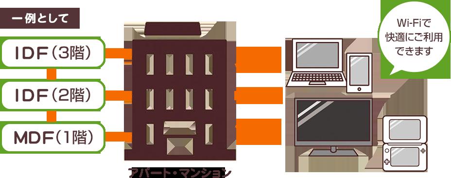 一例として IDF(3階) IDF(2階) MDF(1階) アパート・マンション Wi-Fiで快適にご利用できます
