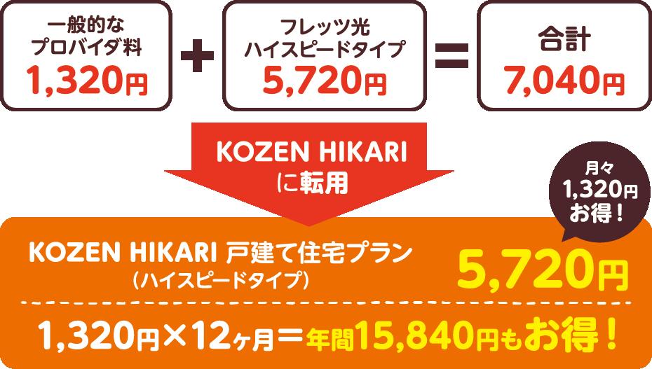 一般的なプロバイダ料1,320円+フレッツ光ハイスピードタイプ5,720円=合計7,040円